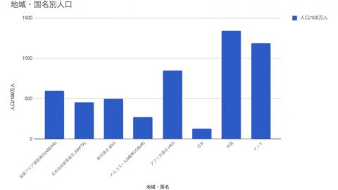 進出前に知るASEAN各国の特徴と比較